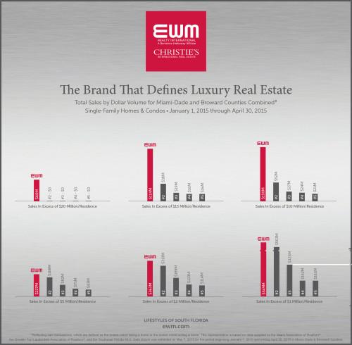 EWM Chart